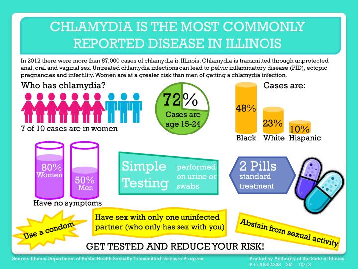 Chlamydia STI Infographic